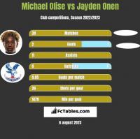 Michael Olise vs Jayden Onen h2h player stats