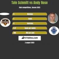Tate Schmitt vs Andy Rose h2h player stats