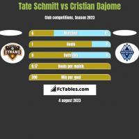 Tate Schmitt vs Cristian Dajome h2h player stats