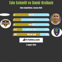 Tate Schmitt vs Damir Kreilach h2h player stats