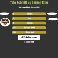 Tate Schmitt vs Darnell King h2h player stats