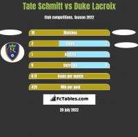 Tate Schmitt vs Duke Lacroix h2h player stats