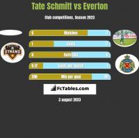 Tate Schmitt vs Everton h2h player stats