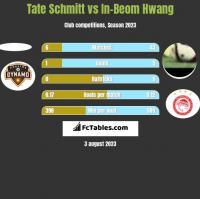 Tate Schmitt vs In-Beom Hwang h2h player stats
