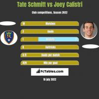 Tate Schmitt vs Joey Calistri h2h player stats