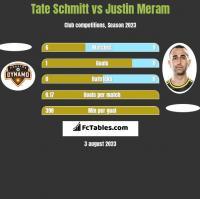 Tate Schmitt vs Justin Meram h2h player stats