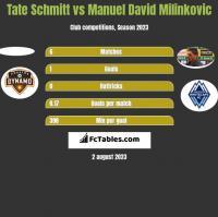 Tate Schmitt vs Manuel David Milinkovic h2h player stats