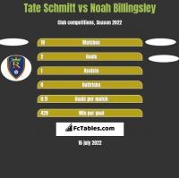 Tate Schmitt vs Noah Billingsley h2h player stats