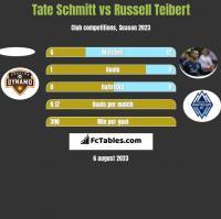 Tate Schmitt vs Russell Teibert h2h player stats