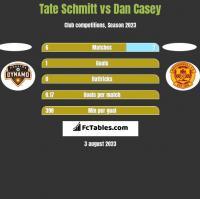 Tate Schmitt vs Dan Casey h2h player stats