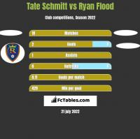 Tate Schmitt vs Ryan Flood h2h player stats