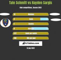 Tate Schmitt vs Hayden Sargis h2h player stats