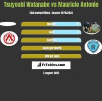 Tsuyoshi Watanabe vs Mauricio Antonio h2h player stats