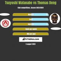 Tsuyoshi Watanabe vs Thomas Deng h2h player stats