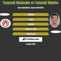 Tsuyoshi Watanabe vs Tomoaki Makino h2h player stats