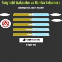 Tsuyoshi Watanabe vs Hotaka Nakamura h2h player stats