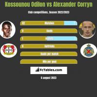 Kossounou Odilon vs Alexander Corryn h2h player stats