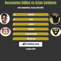 Kossounou Odilon vs Arjan Swinkels h2h player stats