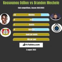 Kossounou Odilon vs Brandon Mechele h2h player stats