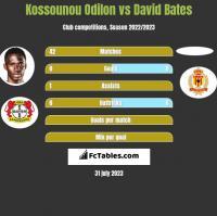 Kossounou Odilon vs David Bates h2h player stats