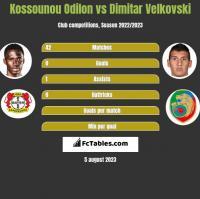 Kossounou Odilon vs Dimitar Velkovski h2h player stats