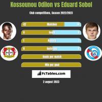Kossounou Odilon vs Eduard Sobol h2h player stats