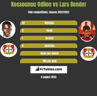 Kossounou Odilon vs Lars Bender h2h player stats