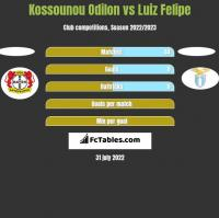 Kossounou Odilon vs Luiz Felipe h2h player stats