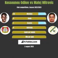 Kossounou Odilon vs Matej Mitrovic h2h player stats