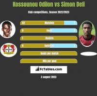 Kossounou Odilon vs Simon Deli h2h player stats