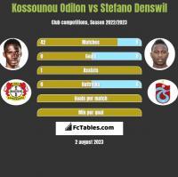 Kossounou Odilon vs Stefano Denswil h2h player stats