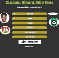 Kossounou Odilon vs Aldom Deuro h2h player stats