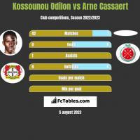 Kossounou Odilon vs Arne Cassaert h2h player stats