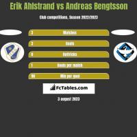 Erik Ahlstrand vs Andreas Bengtsson h2h player stats