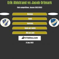 Erik Ahlstrand vs Jacob Ortmark h2h player stats