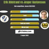 Erik Ahlstrand vs Jesper Gustavsson h2h player stats