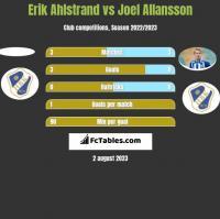 Erik Ahlstrand vs Joel Allansson h2h player stats