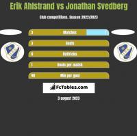 Erik Ahlstrand vs Jonathan Svedberg h2h player stats