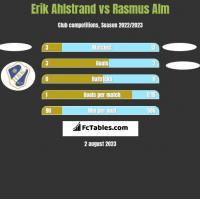 Erik Ahlstrand vs Rasmus Alm h2h player stats