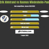 Erik Ahlstrand vs Rasmus Wiedesheim-Paul h2h player stats