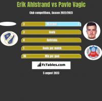 Erik Ahlstrand vs Pavle Vagic h2h player stats