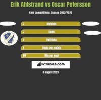 Erik Ahlstrand vs Oscar Petersson h2h player stats