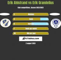 Erik Ahlstrand vs Erik Grandelius h2h player stats