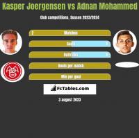 Kasper Joergensen vs Adnan Mohammed h2h player stats