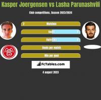Kasper Joergensen vs Lasha Parunashvili h2h player stats