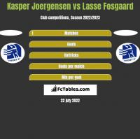 Kasper Joergensen vs Lasse Fosgaard h2h player stats