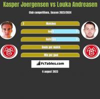 Kasper Joergensen vs Louka Andreasen h2h player stats