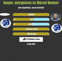 Kasper Joergensen vs Marcel Roemer h2h player stats