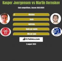 Kasper Joergensen vs Martin Oernskov h2h player stats