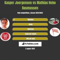 Kasper Joergensen vs Mathias Hebo Rasmussen h2h player stats